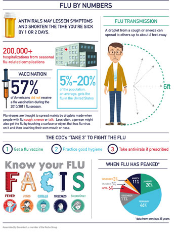 facts about the flu vaccine