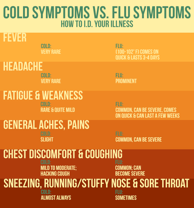 symptoms of the flu: get your flu vaccine today
